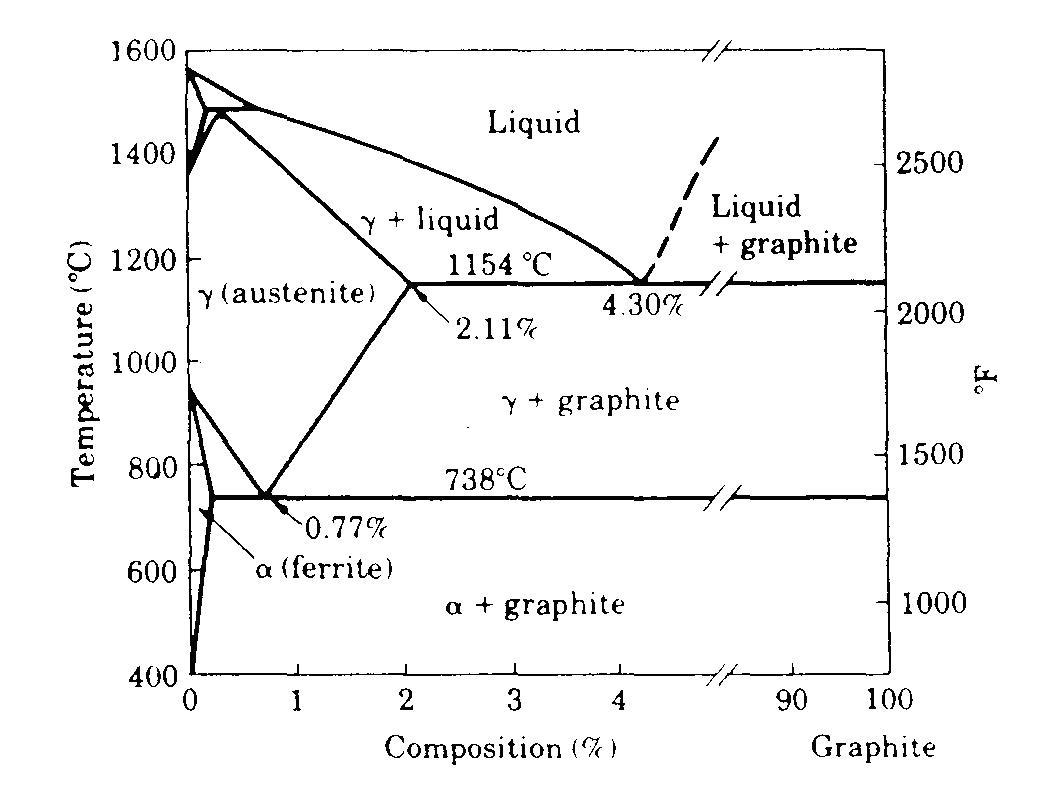 Pemilihan bahan dan proses diagram fase untuk sistem besi karbon dengan grafit bukan sementit sebagai fase stabil perhatikan bahwa angka ini adalah versi panjang gambar 48 ccuart Gallery