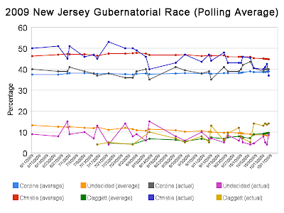 New Jersey gubernatorial election