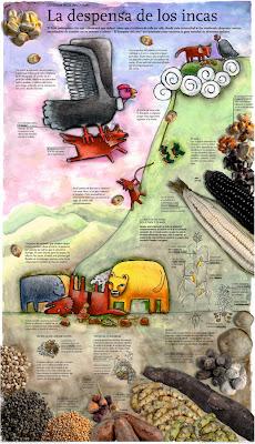 Leyenda Inca, acerca de la Despensa de los Incas. Infografía El Comercio.