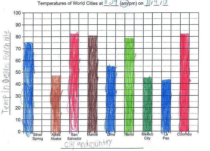 Homeschool Parent: Create a Temperature Bar Graph