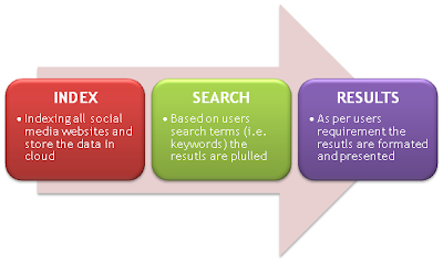 How social media monitoring tool works?