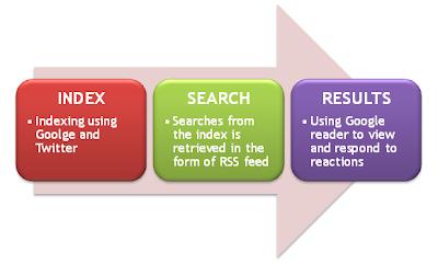 Free social media monitoring tool flow diagram