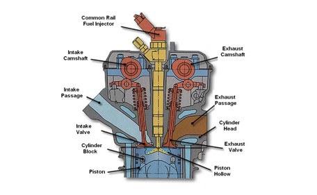 engineering workshop how diesel engines work