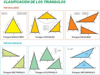 Geometra Clasificacin de tringulos segn sus ngulos y sus lados