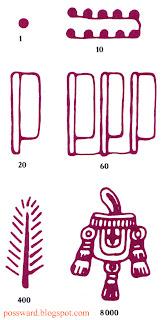 числительные ацтеков