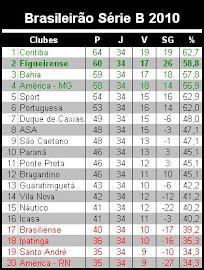 Brasileirão Série B 2010