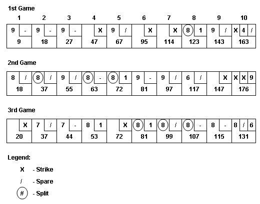 bowling score sheet template excel .