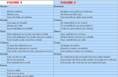 types of syllogisms Synonyms for syllogisms in free thesaurus antonyms for syllogisms 10 words related to syllogism: deductive reasoning, synthesis, deduction, ratiocination, conclusion, major premise, major.
