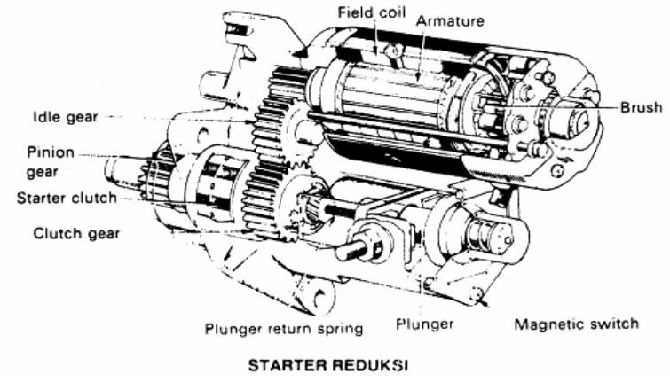 pengertian motor starter a motor starter adalah suatu motor listrik dc ...