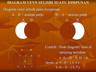 Diagram venn selisih dan komplemen suatu himpunan materi diagram venn selisih dan komplemen suatu himpunan materi ccuart Image collections