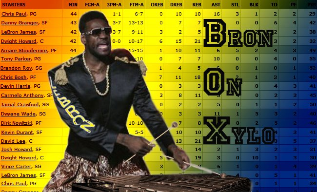Bron On Xylophone: Box Scores Ect.