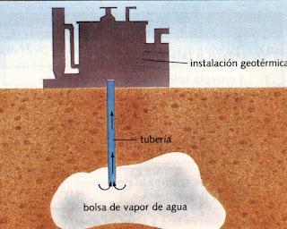 Energ a geot rmica en qu consiste la energ a geot rmica - En que consiste la energia geotermica ...