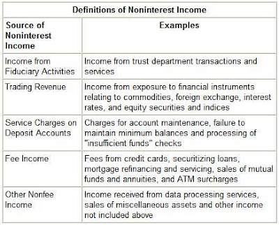 Examples of non-interest income