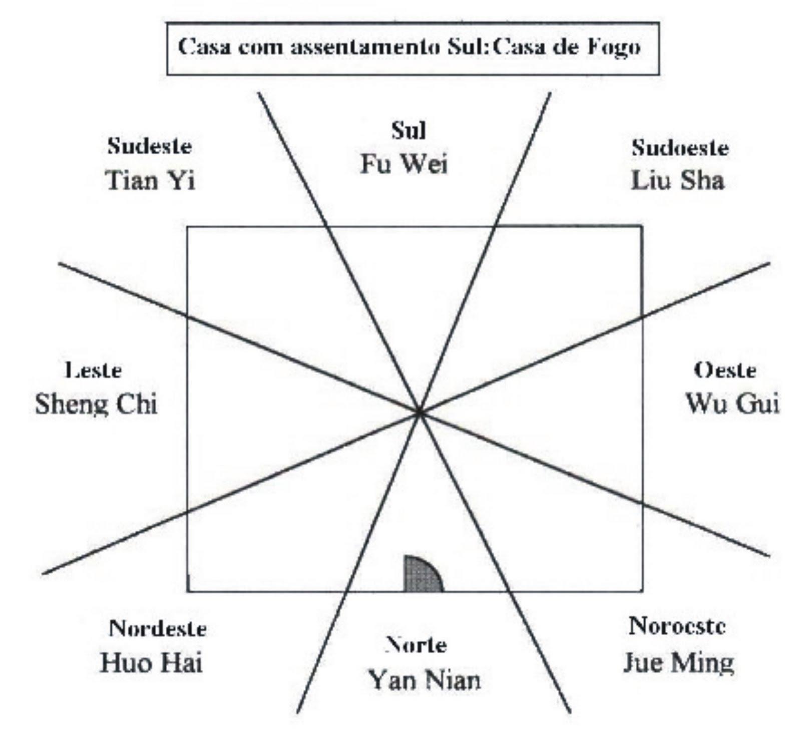 De acordo com esta escola de Feng Shui metade da casa é preenchida  #4F5357 1600 1462
