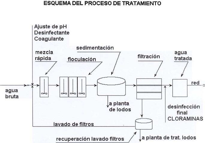 Diagrama De Bloques De Una Planta De Tratamiento De Aguas