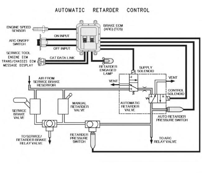 learn caterpillar machines  automatic retarder control  arc