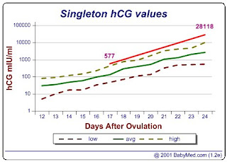 HCG Drops Reviews | Compare and Find the.
