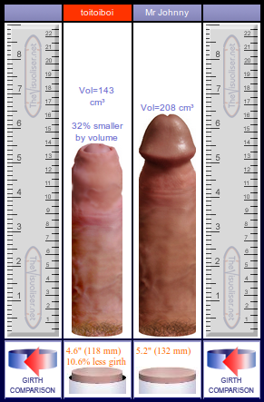 Average size of dick