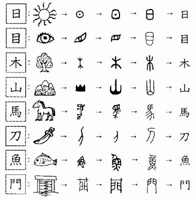 Los kanji son los caracteres chinos utilizados en la escritura de la lengua
