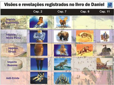 Visões de Daniel