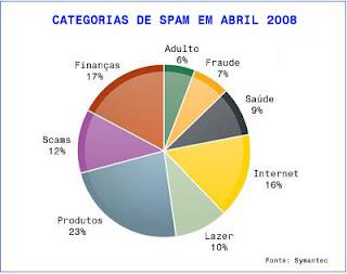 Gráfico com a quantidade de Spams enviados em um mês, divididas por categorias