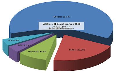 Gráfico com a participação dos mecanismos de buscas pela web no mercado de buscas americano