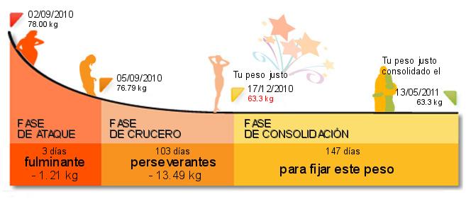 El programa para el juego de la masa muscular y la quema de la grasa en las condiciones de casa