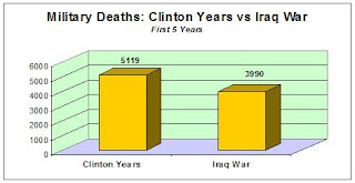 Military deaths in the Clinton Years