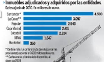 Precios Más Caros De Viviendas En Bancos Y Cajas Noticias Vivienda