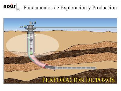 Fundamentos de Exploración y Producción del Petróleo