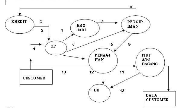 Dessy handayani januari 2012 diagram aliran data sistem aplikasi order penjualan ccuart Choice Image