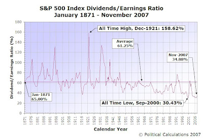S&P 500 Dividend Earnings Ratio, January 1871 through November 2007