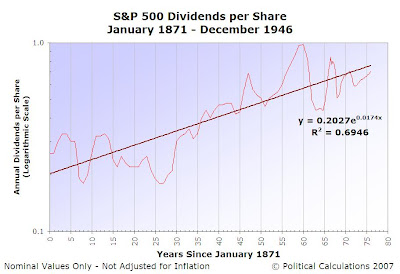 S&P 500 Dividends per Share, January 1871 to December 1946, Logarithmic Scale