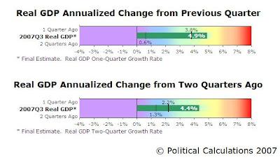 GDP Bullet Charts, 2007-Q3 Final Revision