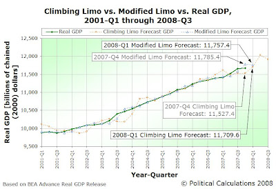 Real GDP vs Climbing Limo and Modified Limo Forecasts, 2001Q1 through 2008Q3