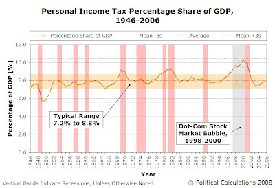 Personal Income Tax Percentage of GDP, 1946-2006