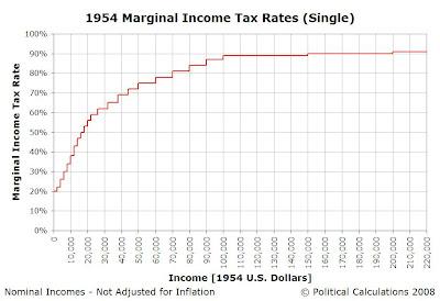 1954 U.S. Income Tax Rates vs Income - Nominal 1954 U.S. Dollars