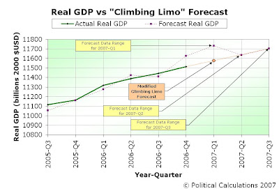 Actual vs Forecast Real GDP Data, 2005-Q3 through 2007-Q3, Using Modified Forecasting Technique