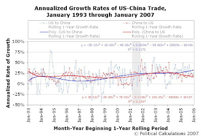Annualized Growth Rates of US-China Trade, Rolling 1-Year Periods, January 1993 through January 2007, Trend Line Formulas