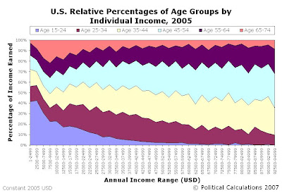 Percentage Distribution of U.S. Annual Individual Income by Age Bracket