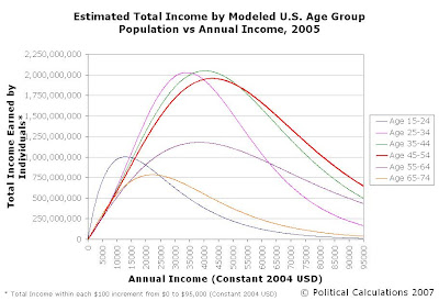 Estimated Total Income vs Individual Income by Age Group for 2005