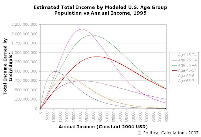 Estimated Total Income vs Individual Income by Age Group for 1995