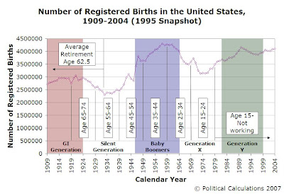 Number of Registered Births in the US, 1909-2004 (1995 Snapshot)
