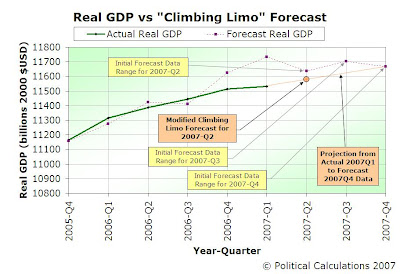 2007-Q2 Actual vs Forecast Classic and Modified Climbing Limo Real GDP