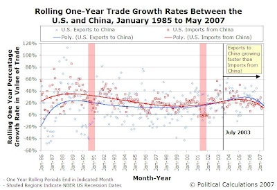 Rolling One-Year Trade Growth Rates Between the U.S. and China, January 1985 to May 2007