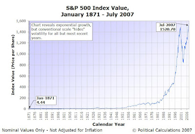 S&P 500 Index Average Monthly Price, January 1871 through July 2007