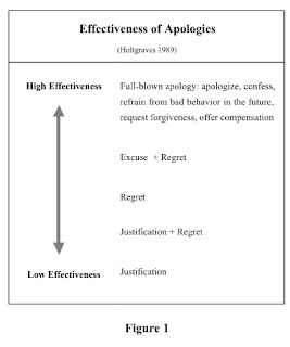 Apology Effectiveness Scale