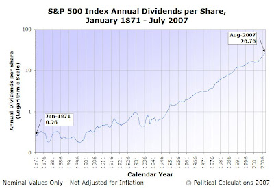 S&P 500 Nominal Annual Dividends per Share - January 1871 through July 2007