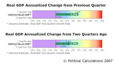1 and 2 Quarter GDP Bullet Charts, 2007Q3 Advance Estimate