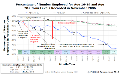 Age 16-19 Percentage of Total Employed, Since January 2005, as of December 2009
